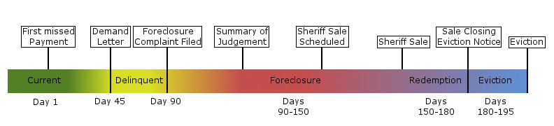 ohio Foreclosure Timeline